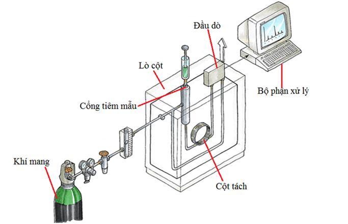 Cung cấp khí phòng thí nghiệm, Phương pháp sắc ký khí