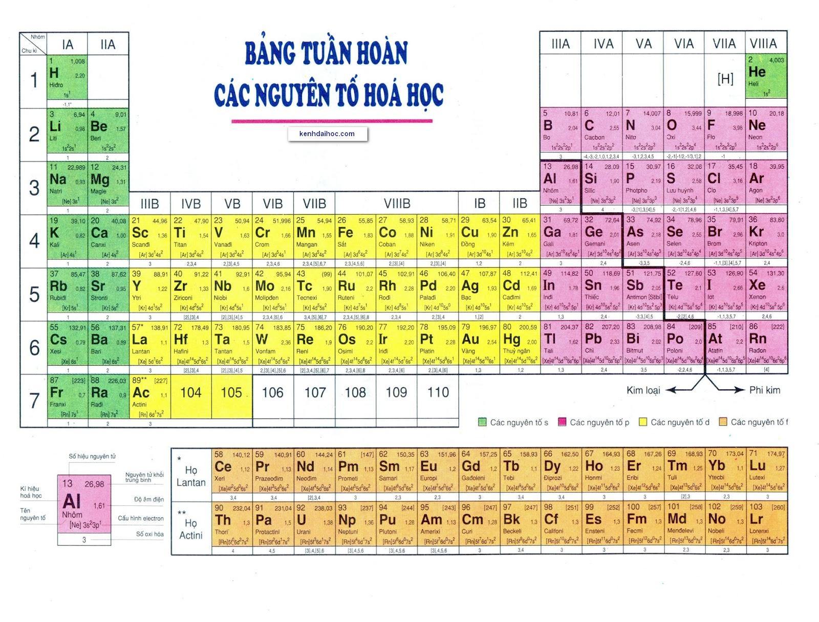 Khí Heli trên bảng tuần hoàn các nguyên tố hóa học