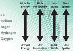 Một số loại khí chắn VietXuanGas