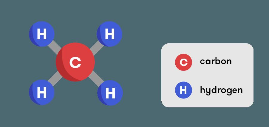 Khí Mêtan - Methane, khí mê tan