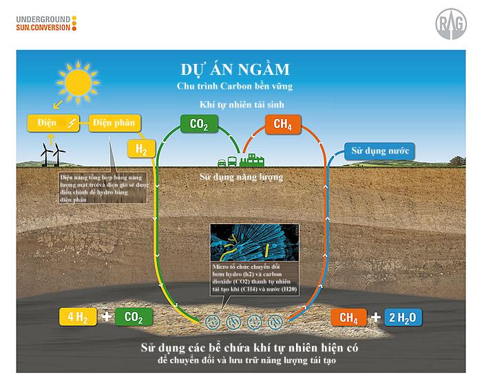Mô hình dự án chuyển đổi ngầm khí Metan