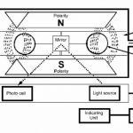 Ứng dụng của máy phân tích khí